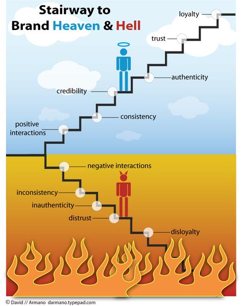 Escada da Fama