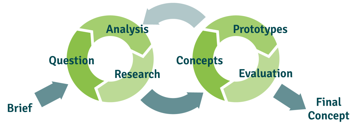 dg_concept-cycle body