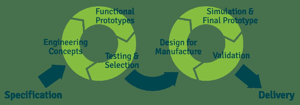 dg_engineering-cycle body