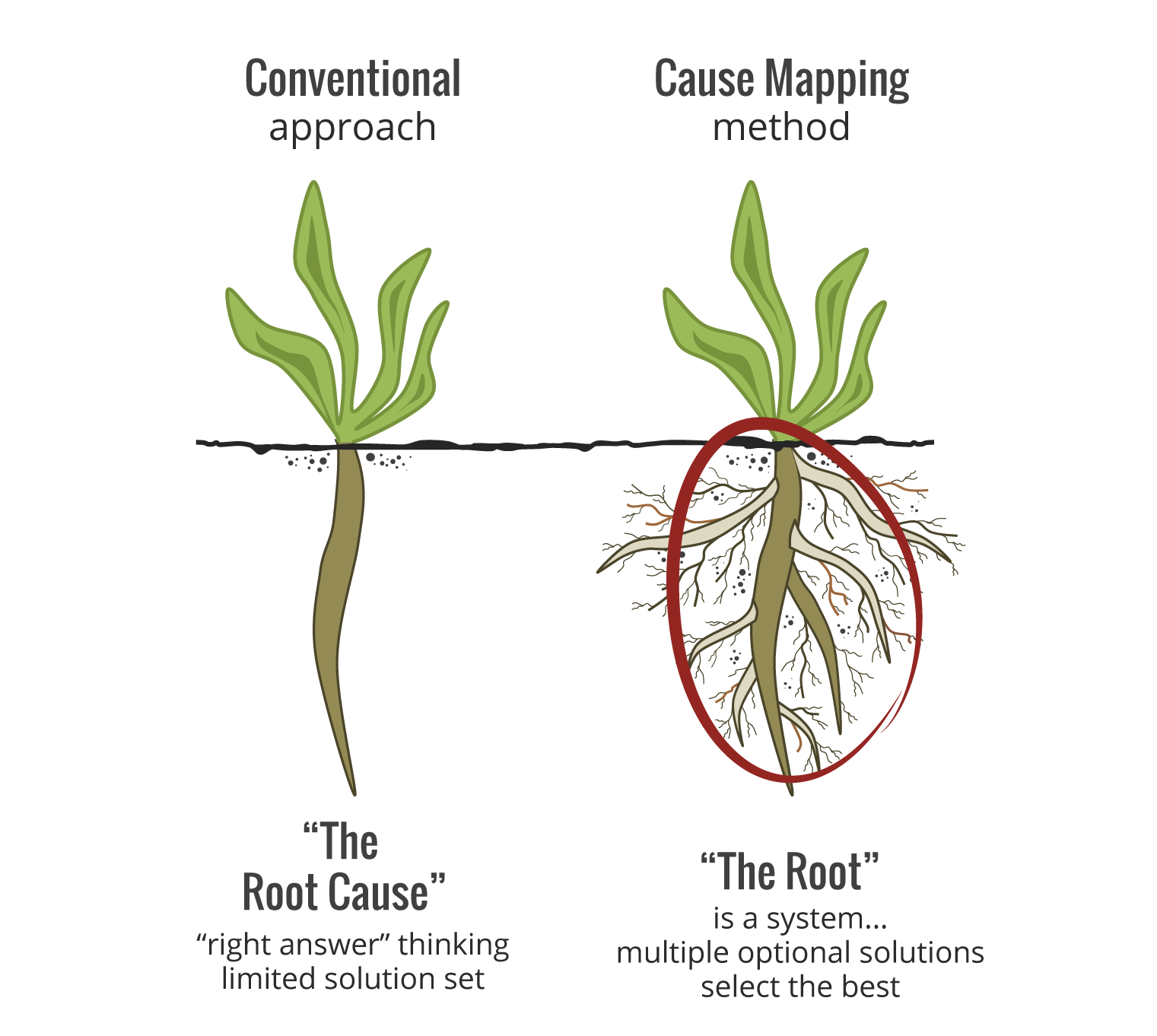 Root Causeysis Explained