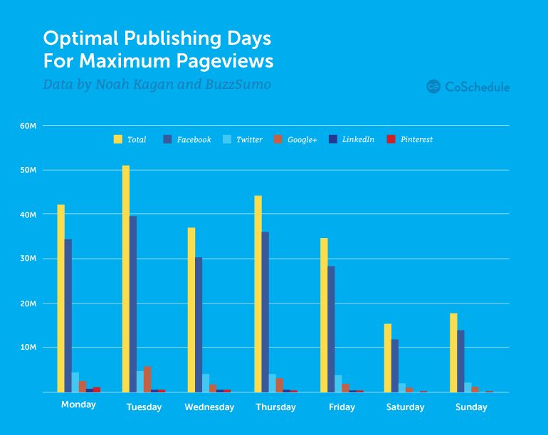Best Time to Publish a Blog Post