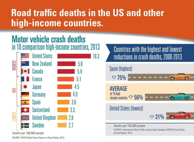 Road traffic deaths in the U.S.