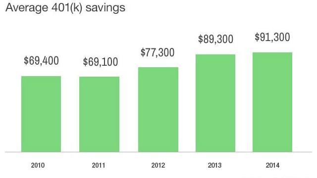 Average 401k balance hits record high
