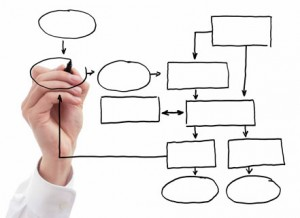 Are you process oriented?