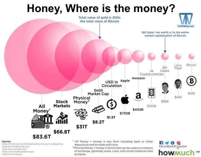 Infographic thinkwitty.com - Where is the money.jpg