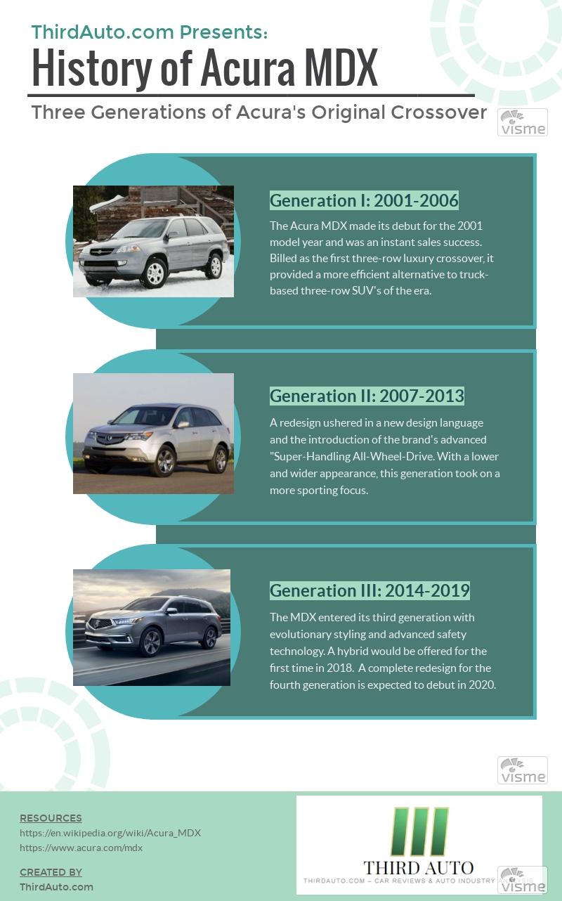 Acura MDX 2001-2019
