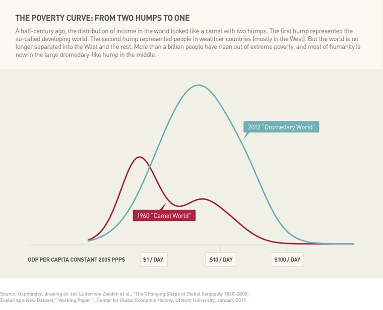 The Poverty Curve. Photo Credit: Gates Foundation