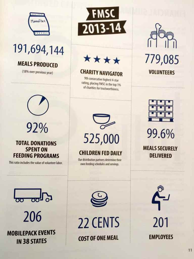 An overview of FMSC's annual success.