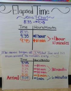 Can you determine what strategy is being used to find elapsed time also third gradereading rh thirdgradereading weebly