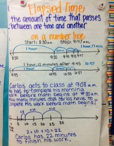 Time anchor chart elapsed third gradereading also rehagedeemperor rh