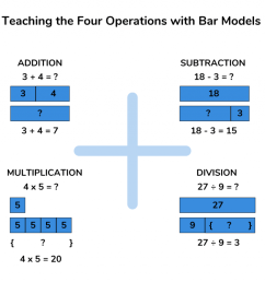 How to Teach the Bar Model Method in Maths to Ace Arithmetic and Word  Problems [ 853 x 1024 Pixel ]