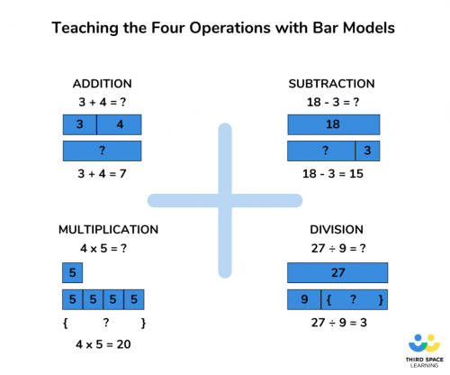 small resolution of How to Teach the Bar Model Method in Maths to Ace Arithmetic and Word  Problems