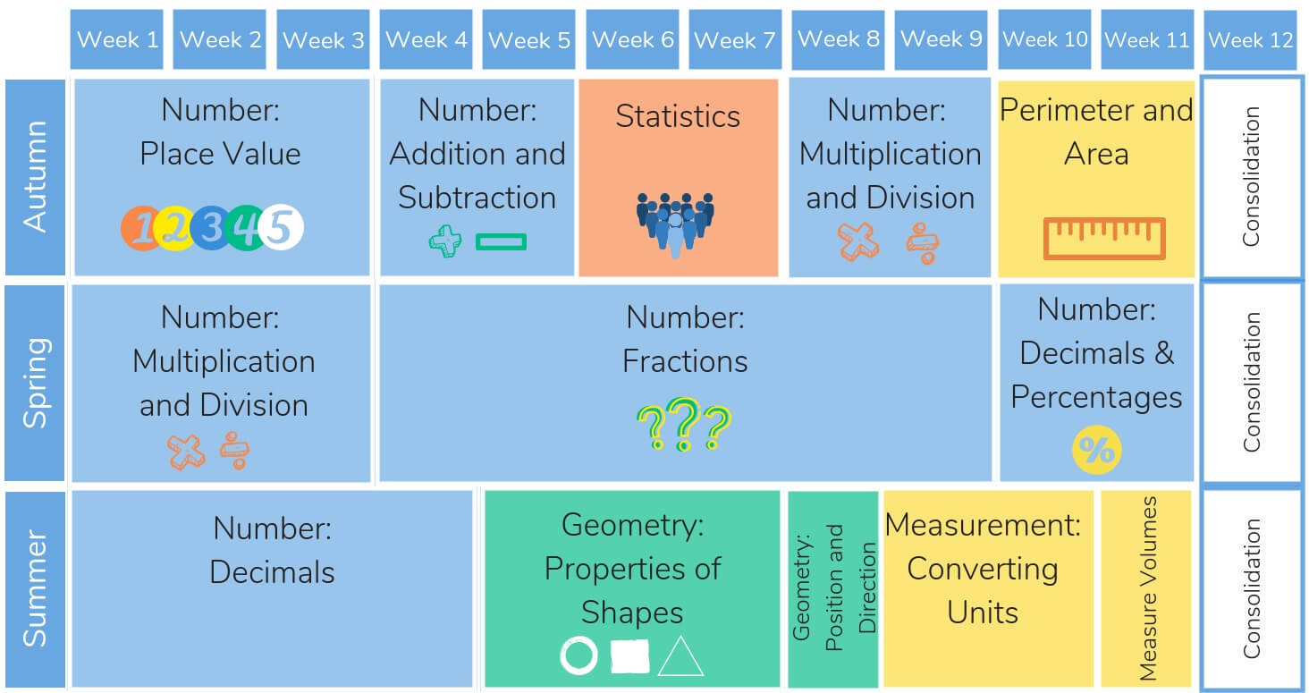 White Rose Maths Resources Free Planning And