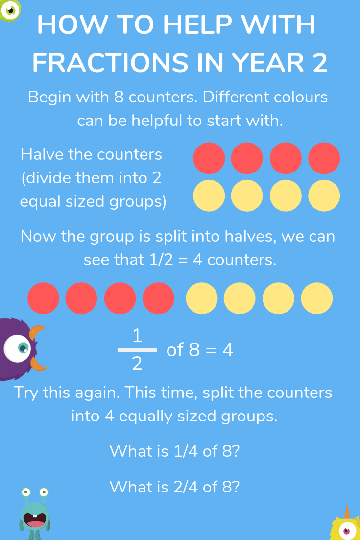 hight resolution of Fractions For Kids Explained: How To Teach Your Child Fractions At Home