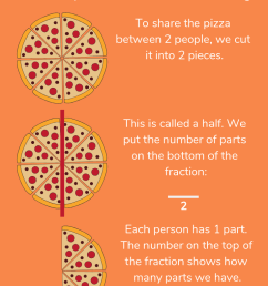 Fractions For Kids Explained: How To Teach Your Child Fractions At Home [ 1102 x 735 Pixel ]