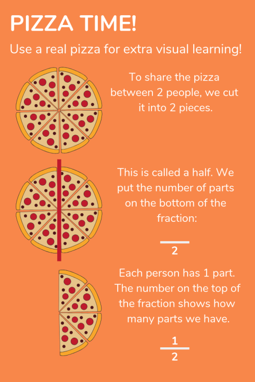 small resolution of Fractions For Kids Explained: How To Teach Your Child Fractions At Home