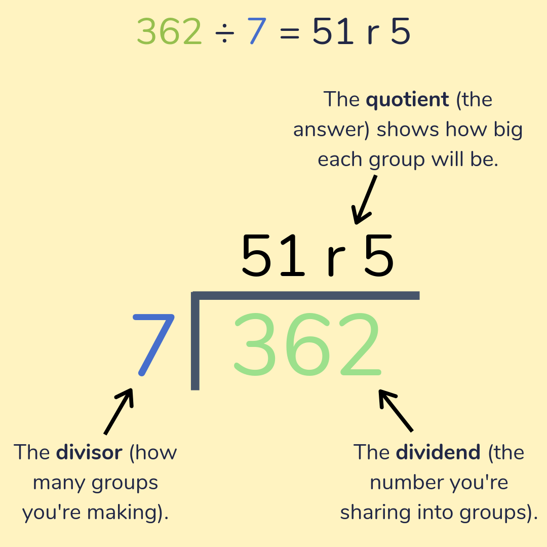 hight resolution of Division for Kids: Short Division (Bus Stop Method) \u0026 Long Division  Explained