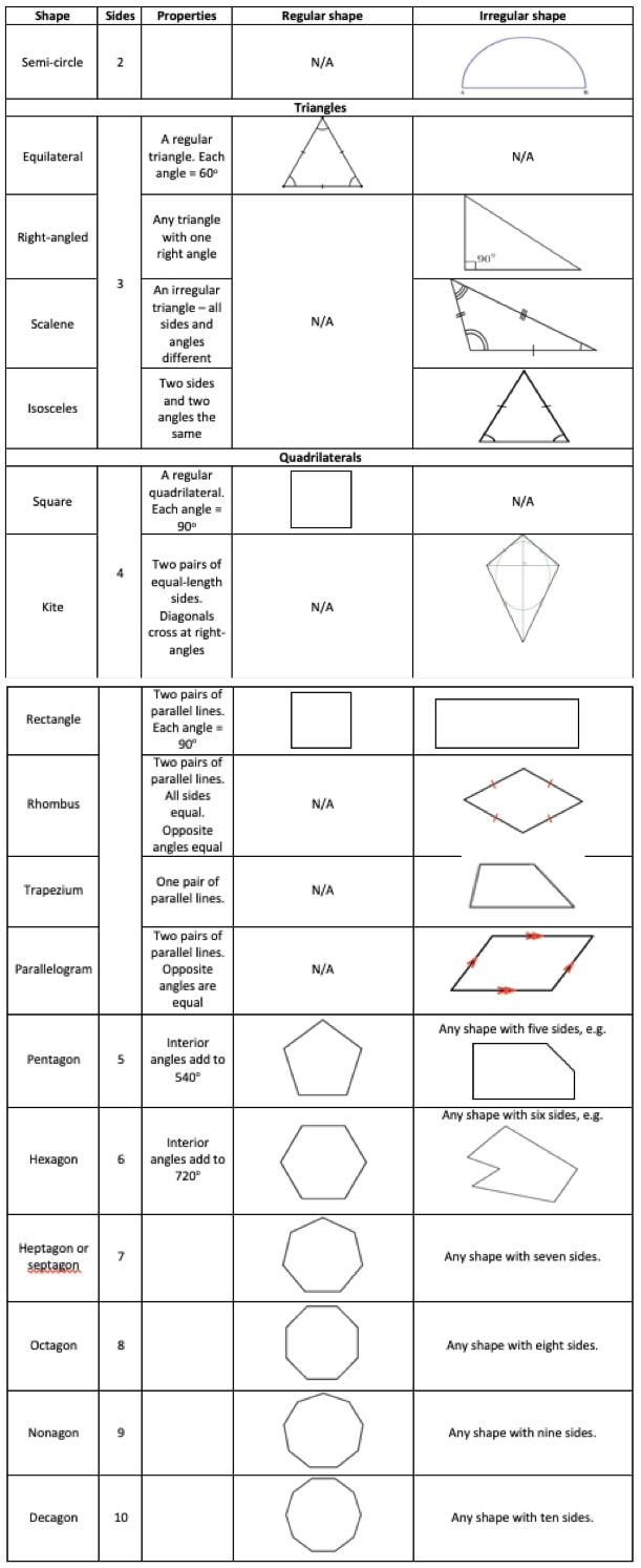 hight resolution of 2D and 3D Shapes: Explained For Primary Parents and Kids!