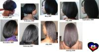 Relaxed Hair journey Progress chart