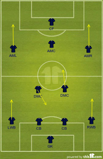 4-2-3-1 Formation