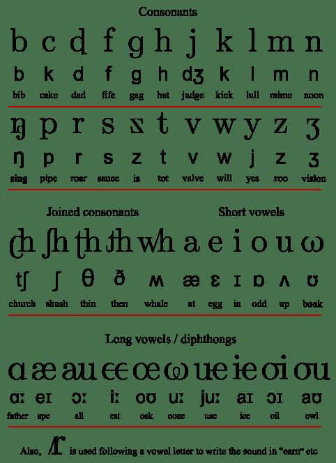 482px-Initial_Teaching_Alphabet_ITA_chart.svg