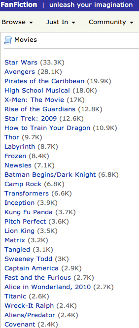 The movie section of fan fiction.net showing how many stories some of the movies have.