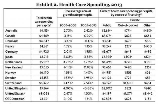 Wealth nations ranked by per-capita spending on health care (OECD data)