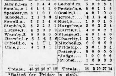 Indian first baseman Frank Brower goes 6-for-6, collecting a double and five singles. The 30 year-old infielder's offensive output helps Cleveland rout the Senators at Griffith Stadium, 22-2.