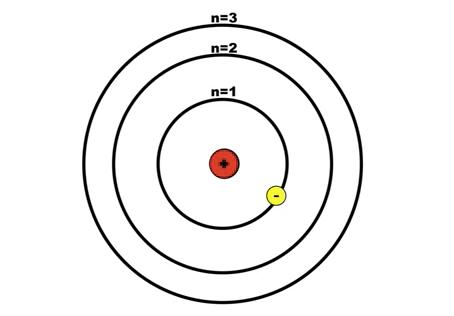 #5: Schrödinger's Equation
