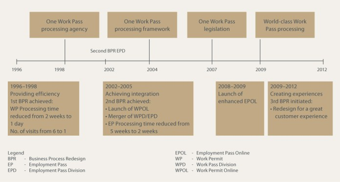 A chronology of the work pass division's business process re-engineering