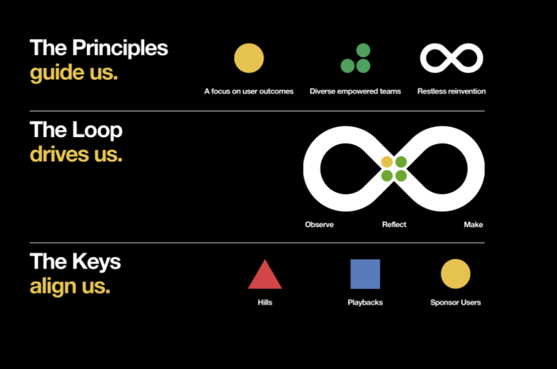 IBM Design Thinking 2.0