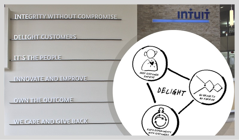 Intuit's Design For Delight Program's Principles And Corporate Brand Values