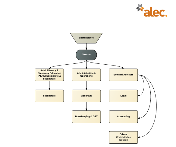 ALEC Organisation Chart Anon - New Page