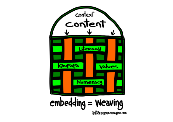 embedding = weaving