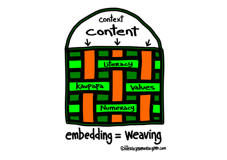 "embedding = weaving  ""Weaving"" versus ""tools for your toolbox"" as metaphors for embedding literacy and numeracy"