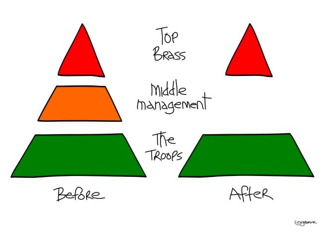 Middle Management