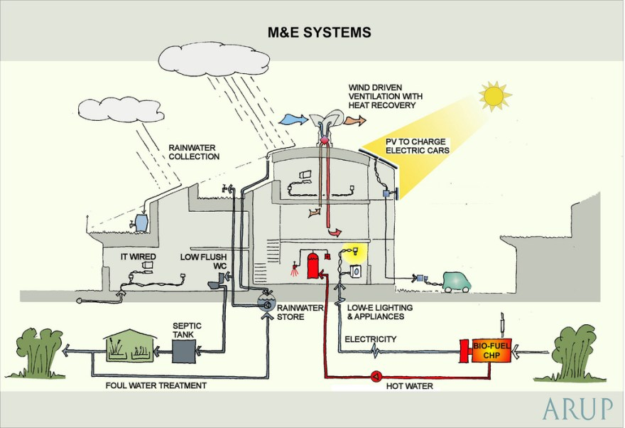 bedzed-systems