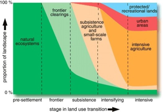 Figure 6 Land-use transitions through history (Foley 2005)