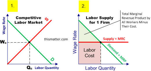Wages Factors that Affect Wage Levels and Wage