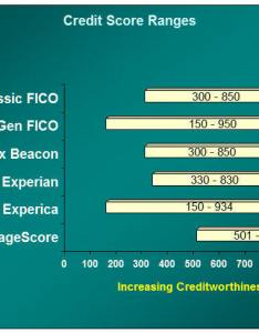 Bar chart credit score ranges for classic fico nextgen equifax beacon also types and versions scores vantagescores others rh thismatter