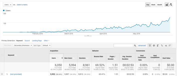 google-analytics-organic-traffic