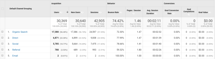 blogging-stats-breakdown