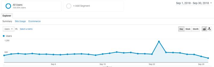 blogging-traffic