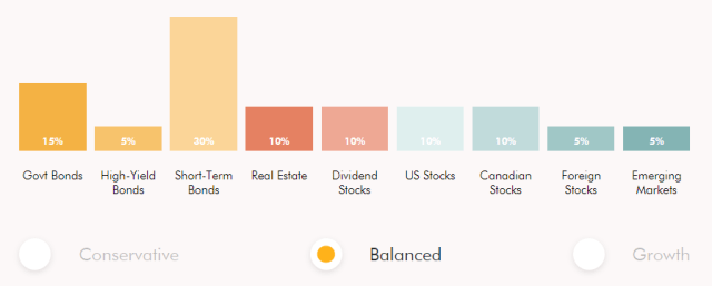 wealthsimple-portfolio-composition