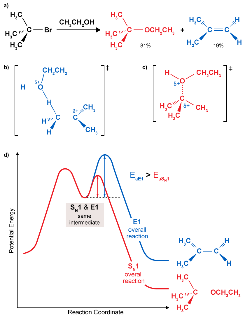 hight resolution of  middle left transition state for elimination mechanism c middle right transition state for sn1 mechanism d bottom potential energy diagram for