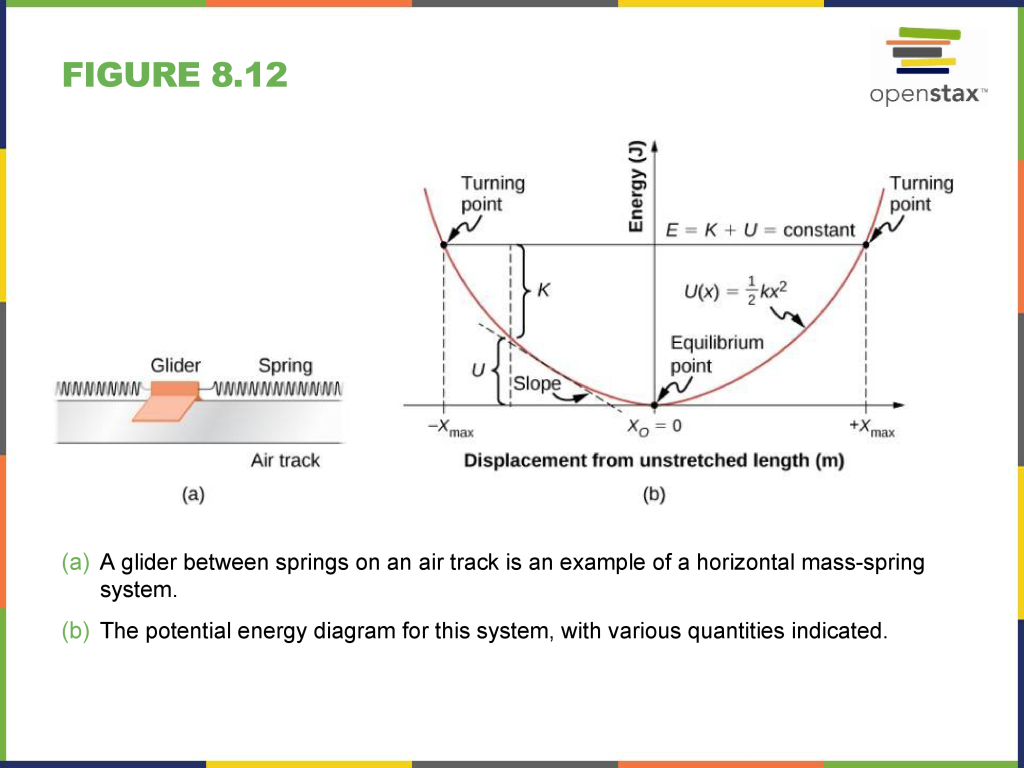 hight resolution of potential energy and conservation of energy slide 13 top hat