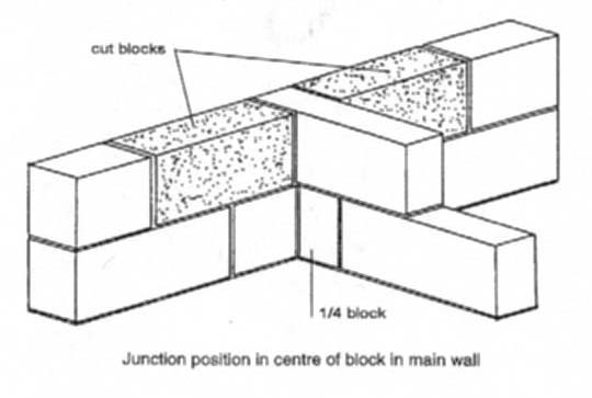 diagram of a table