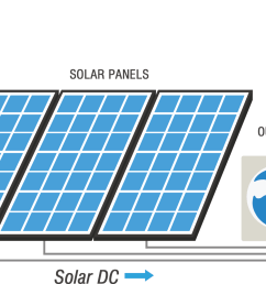 the lezeti system is designed for hybrid operation with the solar panels providing most of the energy needed during daylight hours supplemented with grid  [ 2449 x 1003 Pixel ]