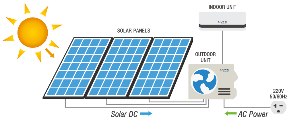 medium resolution of the lezeti system is designed for hybrid operation with the solar panels providing most of the energy needed during daylight hours supplemented with grid