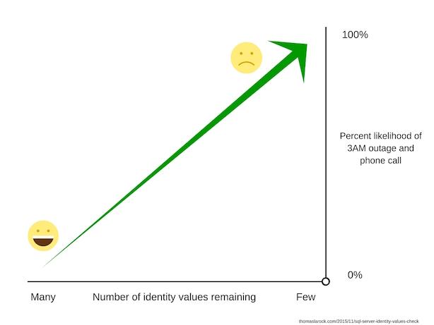 SQL Server Identity Values Check - Thomas LaRock